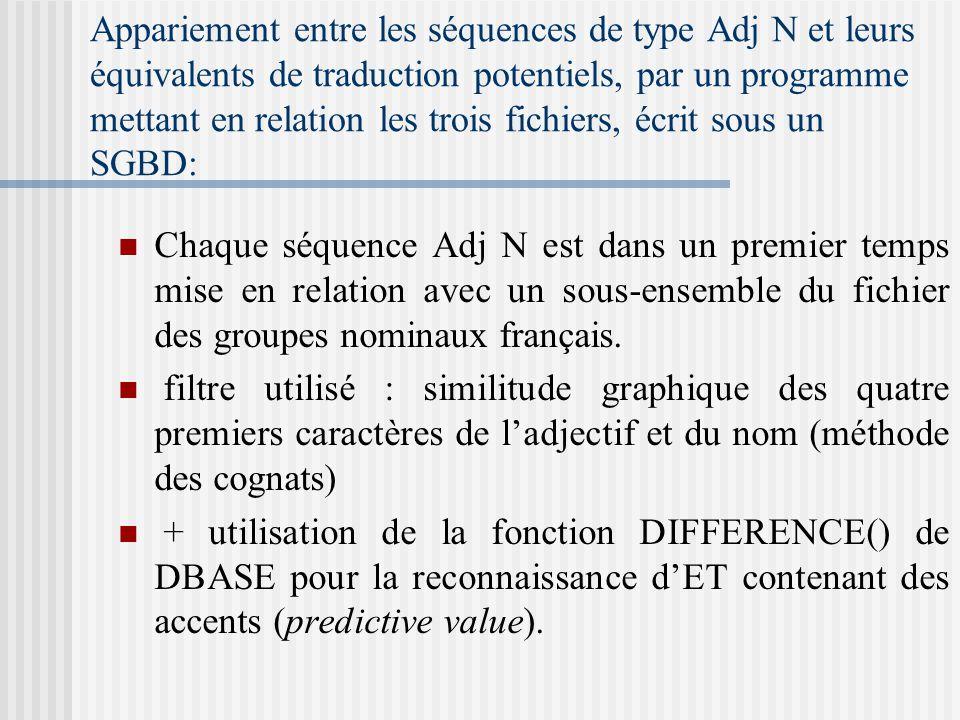 Appariement entre les séquences de type Adj N et leurs équivalents de traduction potentiels, par un programme mettant en relation les trois fichiers,