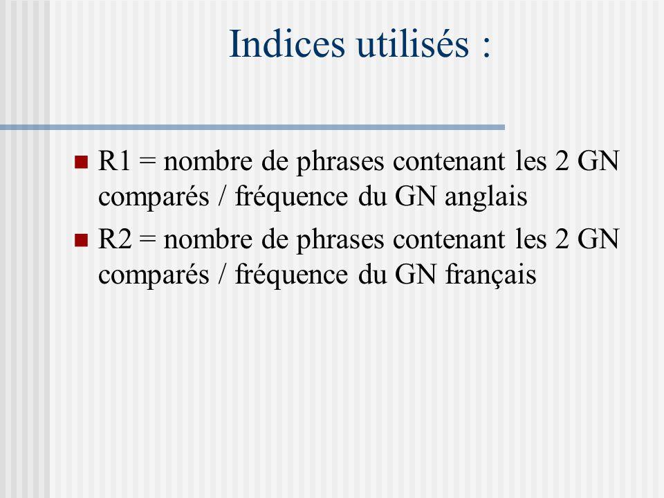 Indices utilisés : R1 = nombre de phrases contenant les 2 GN comparés / fréquence du GN anglais R2 = nombre de phrases contenant les 2 GN comparés / f