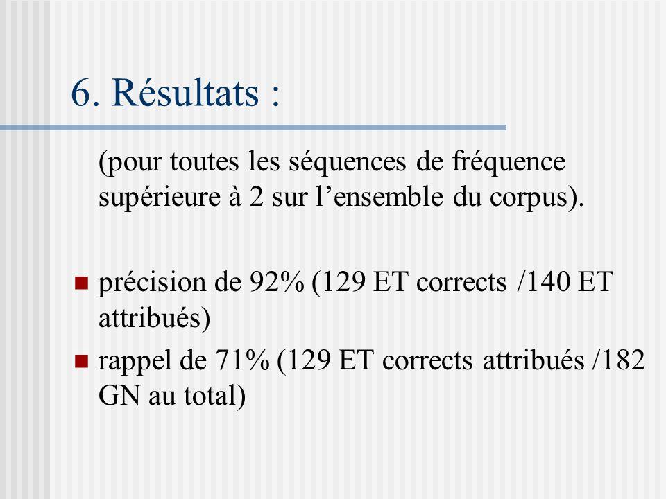 6. Résultats : (pour toutes les séquences de fréquence supérieure à 2 sur lensemble du corpus). précision de 92% (129 ET corrects /140 ET attribués) r
