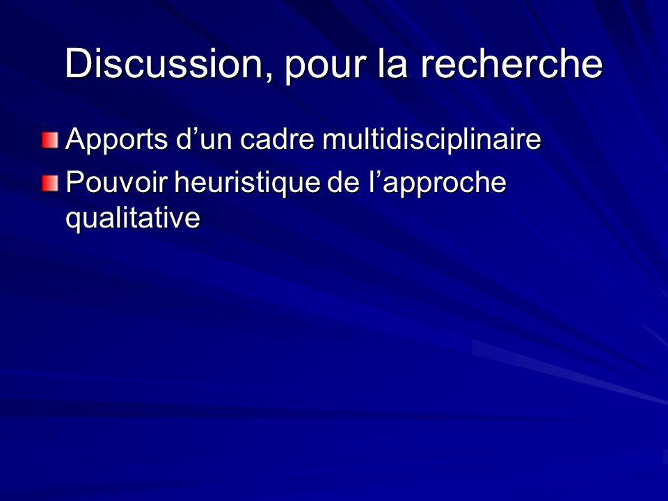 Discussion, pour la recherche Apports dun cadre multidisciplinaire Pouvoir heuristique de lapproche qualitative