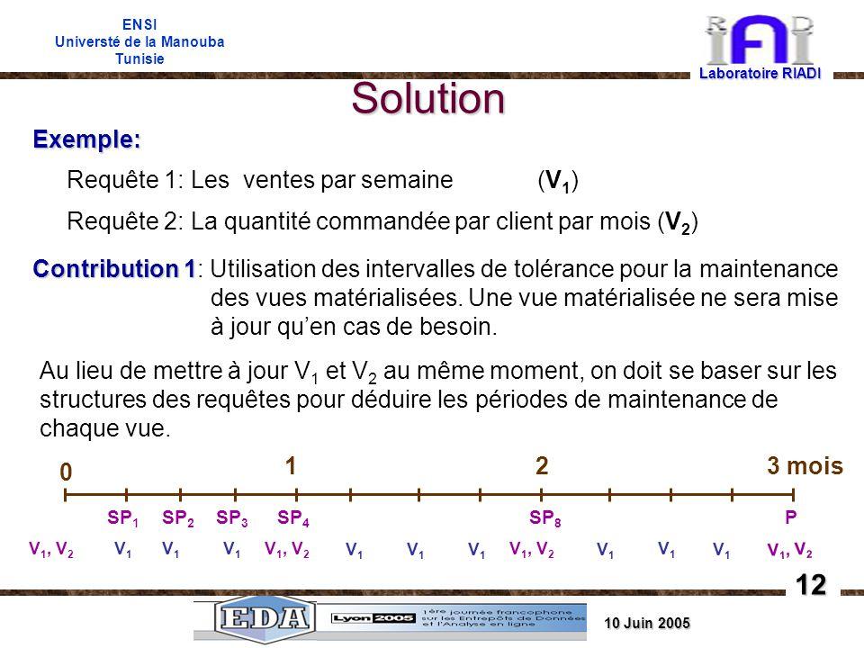 10 Juin 2005 ENSI Universté de la Manouba Tunisie Solution Laboratoire RIADI Exemple: Requête 1: Les ventes par semaine (V 1 ) Requête 2: La quantité commandée par client par mois (V 2 ) Contribution 1 Contribution 1: Utilisation des intervalles de tolérance pour la maintenance des vues matérialisées.