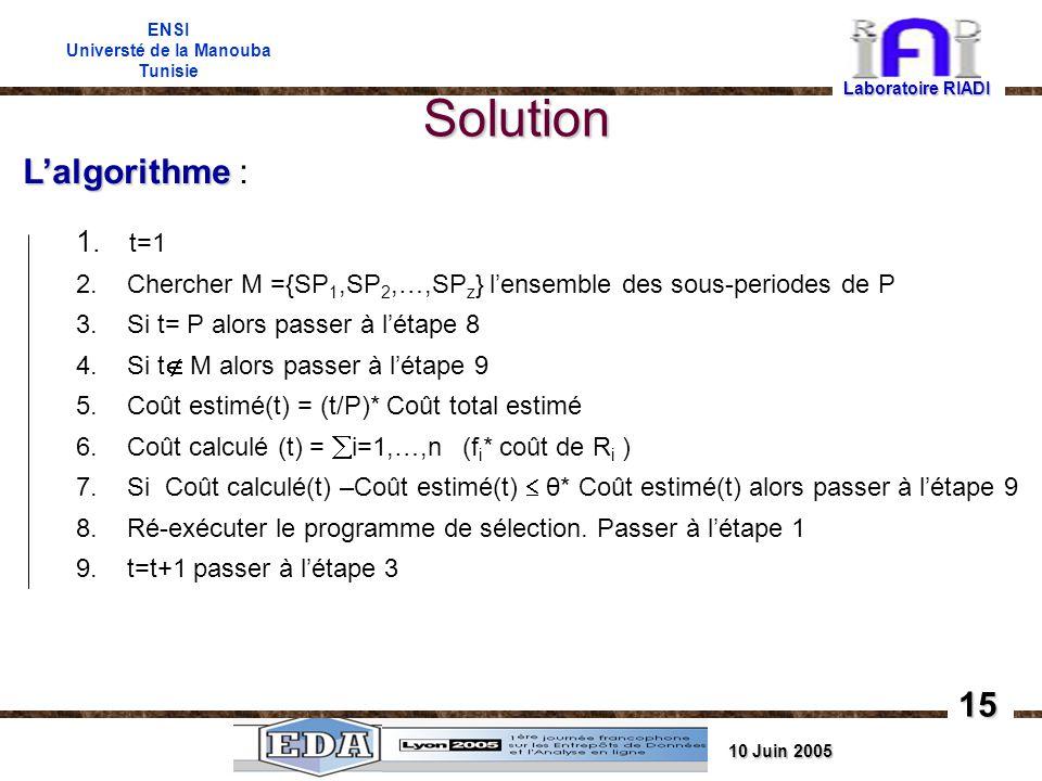 10 Juin 2005 ENSI Universté de la Manouba Tunisie Solution Laboratoire RIADI 15 Lalgorithme Lalgorithme : 1.