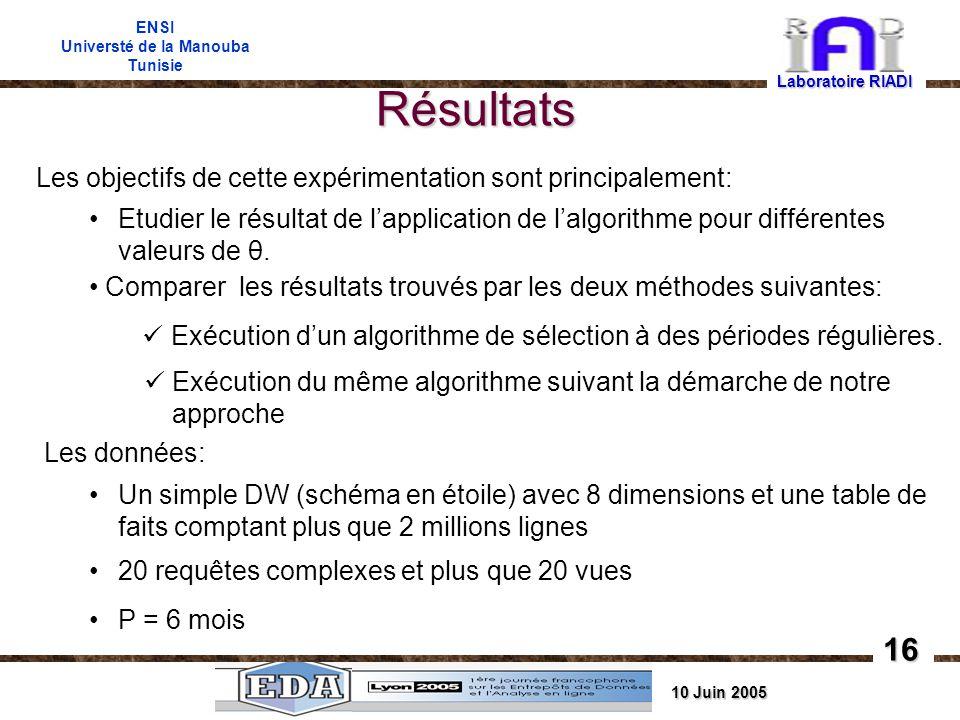 10 Juin 2005 ENSI Universté de la Manouba Tunisie Résultats Laboratoire RIADI 16 Les objectifs de cette expérimentation sont principalement: Etudier le résultat de lapplication de lalgorithme pour différentes valeurs de θ.