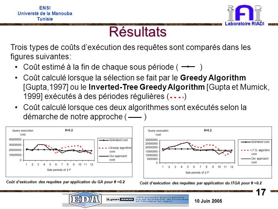 10 Juin 2005 ENSI Universté de la Manouba Tunisie Résultats Laboratoire RIADI Coût dexécution des requêtes par application du GA pour θ =0.2 Coût dexécution des requêtes par application du ITGA pour θ =0.2 Trois types de coûts dexécution des requêtes sont comparés dans les figures suivantes: Coût estimé à la fin de chaque sous période ( ) Coût calculé lorsque la sélection se fait par le Greedy Algorithm [Gupta,1997] ou le Inverted-Tree Greedy Algorithm [Gupta et Mumick, 1999] exécutés à des périodes régulières ( ) Coût calculé lorsque ces deux algorithmes sont exécutés selon la démarche de notre approche ( ) 17