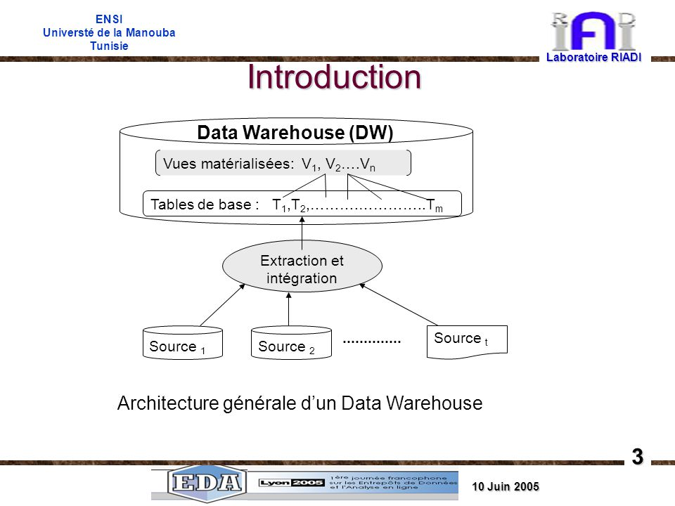10 Juin 2005 ENSI Universté de la Manouba Tunisie Introduction Laboratoire RIADI 3 Data Warehouse (DW) Vues matérialisées: V 1, V 2 ….V n Tables de base : T 1,T 2,……….…………..T m Extraction et intégration Source 1 Source 2..............