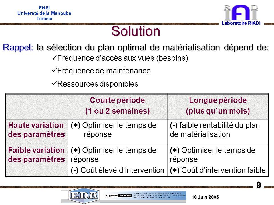 10 Juin 2005 ENSI Universté de la Manouba Tunisie Solution Laboratoire RIADI 9 Rappel: la sélection du plan optimal de matérialisation dépend de: Fréquence daccès aux vues (besoins) Fréquence de maintenance Ressources disponibles Courte période (1 ou 2 semaines) Longue période (plus quun mois) Haute variation des paramètres (+) Optimiser le temps de réponse (-) faible rentabilité du plan de matérialisation Faible variation des paramètres (+) Optimiser le temps de réponse (-) Coût élevé dintervention (+) Optimiser le temps de réponse (+) Coût dintervention faible