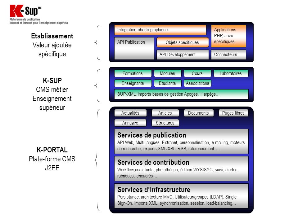 Services dinfrastructure Persistance, architecture MVC, Utilisateur/groupes (LDAP), Single Sign-On, imports XML, synchronisation, session, load-balanc