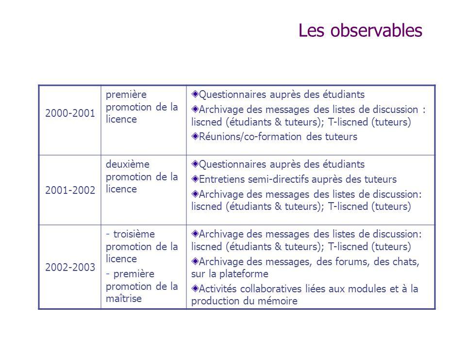 Les observables 2000-2001 première promotion de la licence Questionnaires auprès des étudiants Archivage des messages des listes de discussion : liscn
