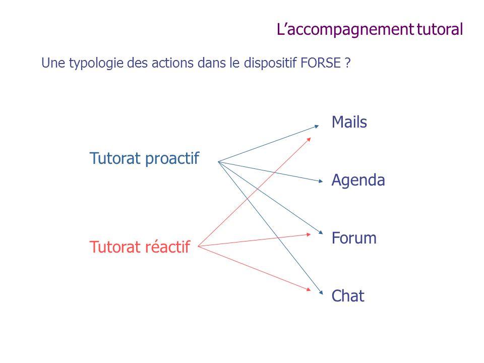 Tutorat proactif Tutorat réactif Mails Agenda Forum Chat Laccompagnement tutoral Une typologie des actions dans le dispositif FORSE ?