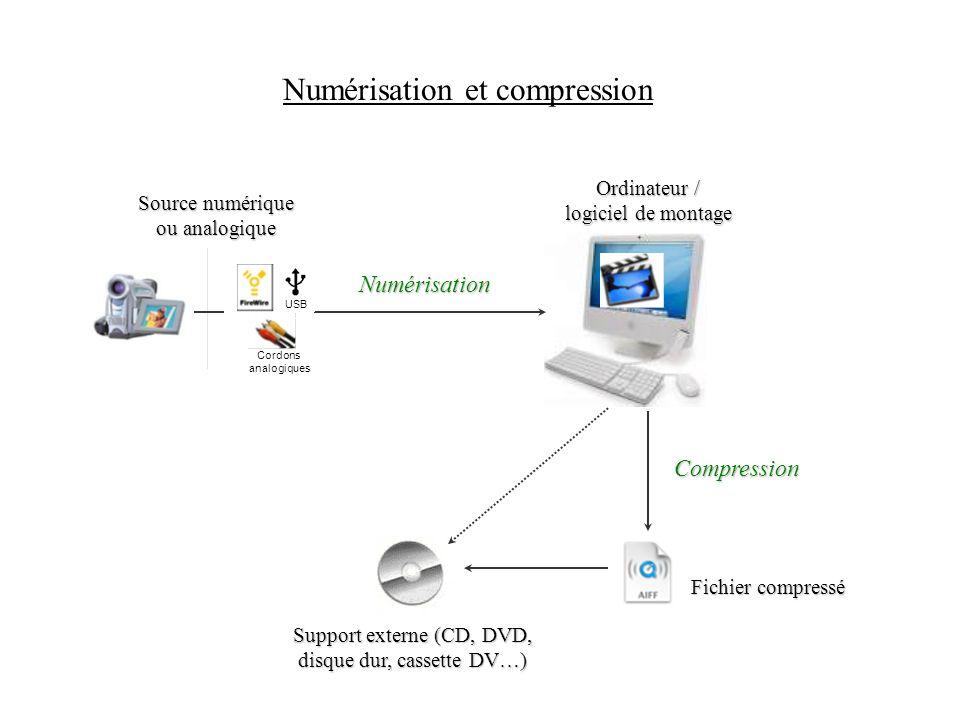 Numérisation Ordinateur / logiciel de montage Source numérique ou analogique Compression Fichier compressé USB Cordons analogiques Numérisation et com