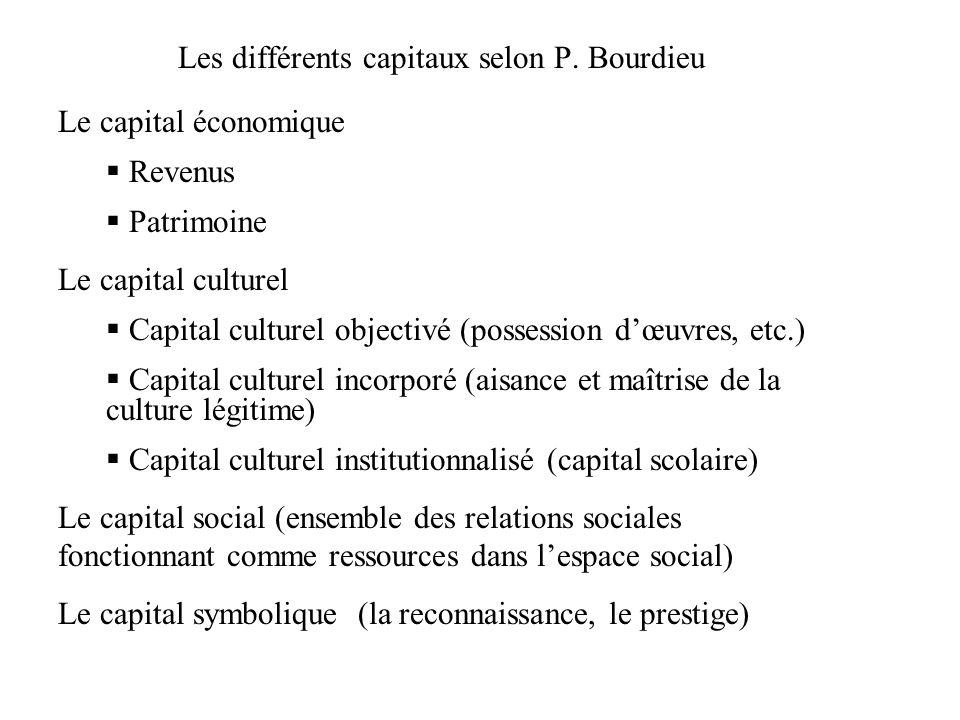 Les différents capitaux selon P. Bourdieu Le capital économique Revenus Patrimoine Le capital culturel Capital culturel objectivé (possession dœuvres,