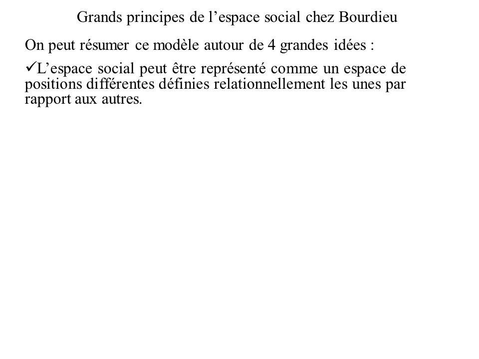 Grands principes de lespace social chez Bourdieu On peut résumer ce modèle autour de 4 grandes idées : Lespace social peut être représenté comme un es