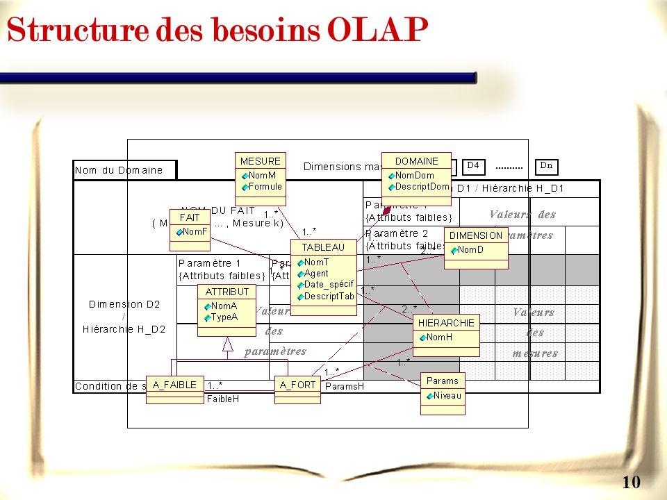 10 Structure des besoins OLAP