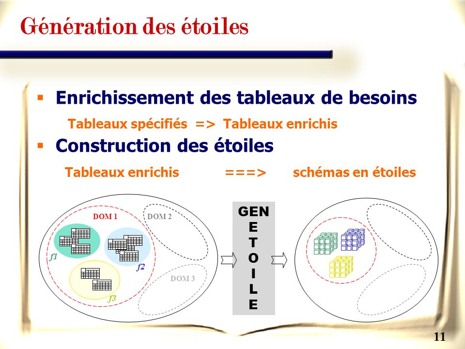11 Génération des étoiles Enrichissement des tableaux de besoins Tableaux spécifiés => Tableaux enrichis Construction des étoiles Tableaux enrichis ==
