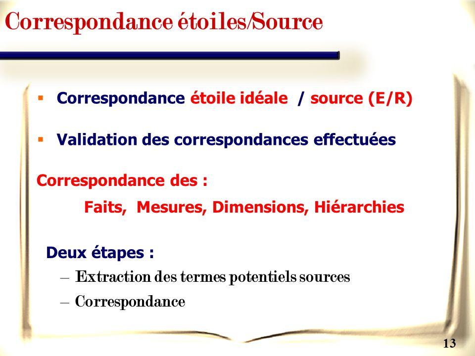 13 Correspondance étoiles/Source Correspondance des : Faits, Mesures, Dimensions, Hiérarchies Deux étapes : –Extraction des termes potentiels sources