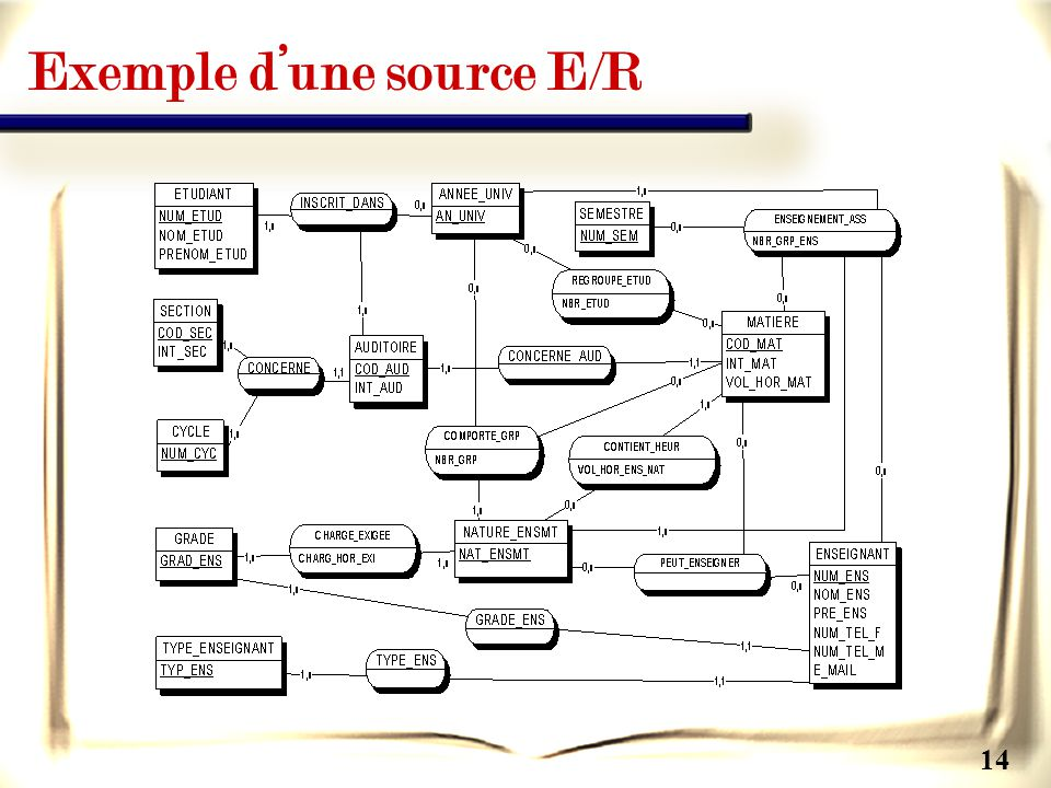 14 Exemple dune source E/R