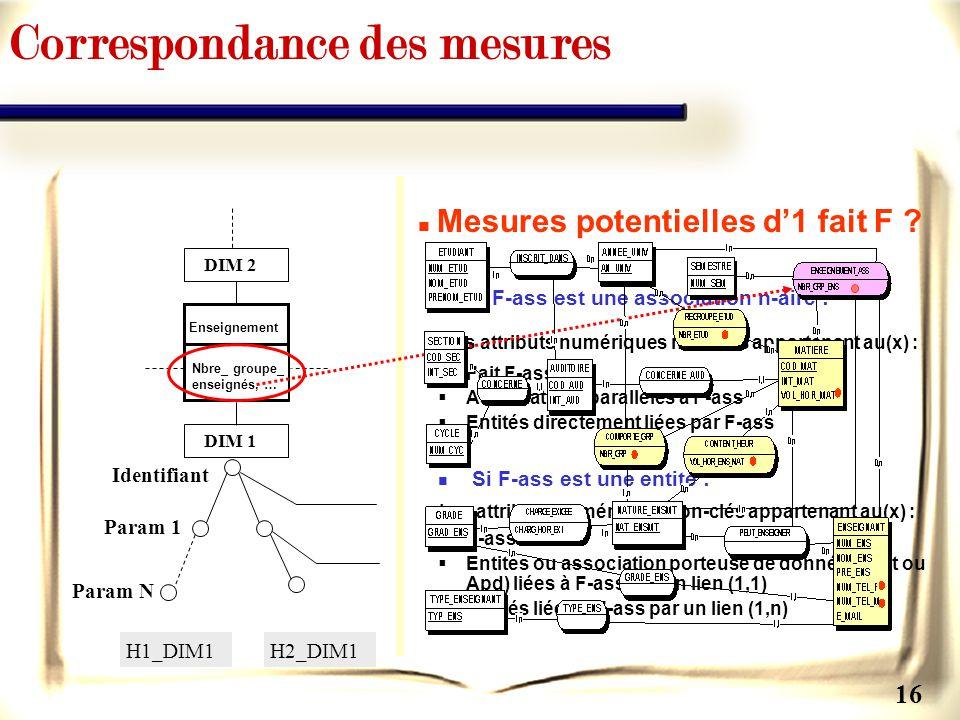 16 Mesures potentielles d1 fait F ? Si F-ass est une association n-aire : Les attributs numériques non-clés appartenant au(x) : Fait F-ass Association