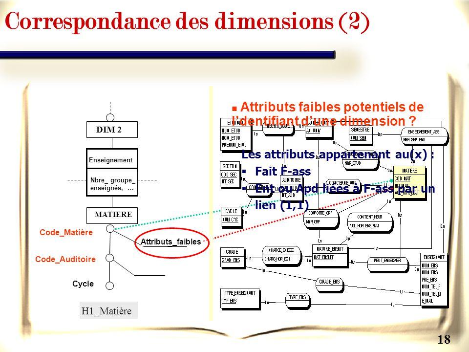 18 Attributs faibles potentiels de ldentifiant dune dimension ? Les attributs appartenant au(x) : Fait F-ass Ent ou Apd liées à F-ass par un lien (1,1
