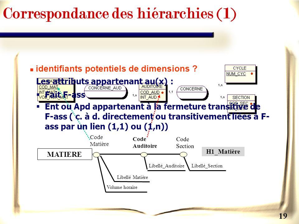 19 Libellé_Section Code Section Code Matière Code Auditoire Libellé Matière Volume horaire MATIERE Libellé_Auditoire H1_Matière Correspondance des hié