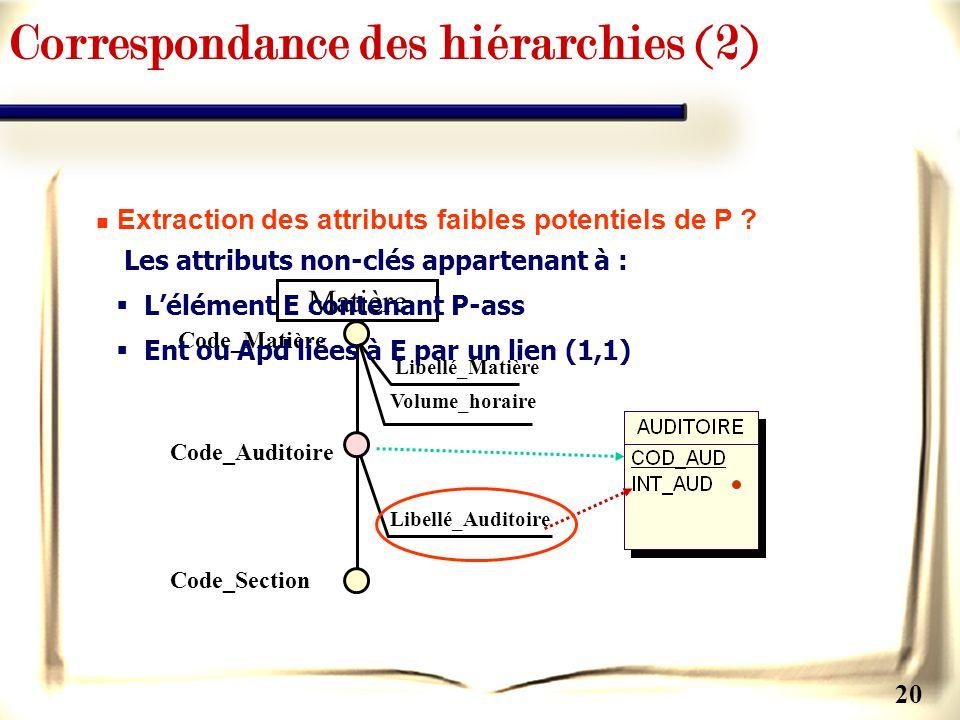 20 Correspondance des hiérarchies (2) Matière Libellé_Auditoire Code_Auditoire Code_Matière Code_Section Libellé_Matière Volume_horaire Extraction des