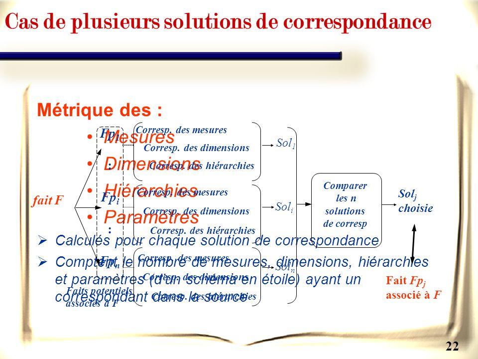 22 Métrique des : Mesures Dimensions Hiérarchies Paramètres Calculés pour chaque solution de correspondance Comptent le nombre de mesures, dimensions,