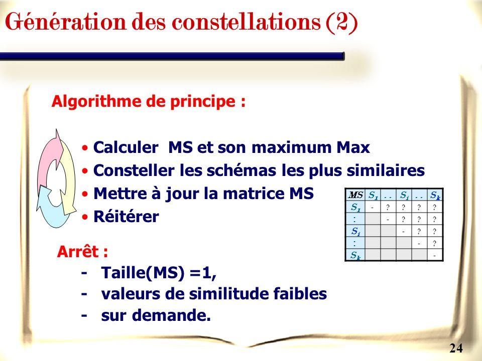 24 Algorithme de principe : Calculer MS et son maximum Max Consteller les schémas les plus similaires Mettre à jour la matrice MS Réitérer Génération