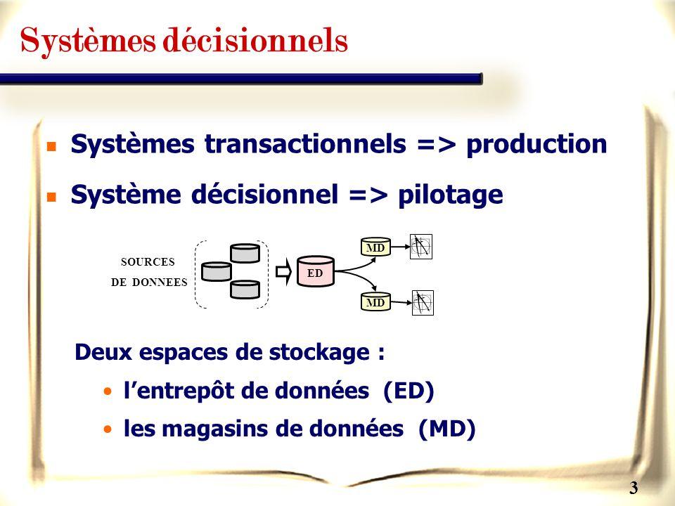 3 Systèmes décisionnels Deux espaces de stockage : lentrepôt de données (ED) les magasins de données (MD) Systèmes transactionnels => production Systè