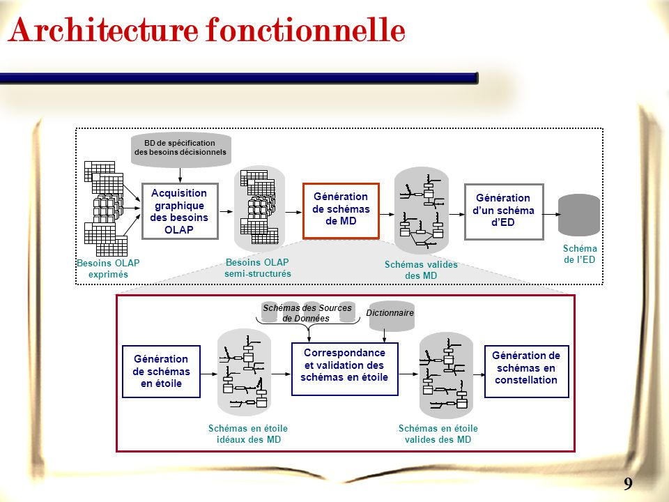 9 Architecture fonctionnelle Génération de schémas en constellation Génération de schémas en étoile Correspondance et validation des schémas en étoile