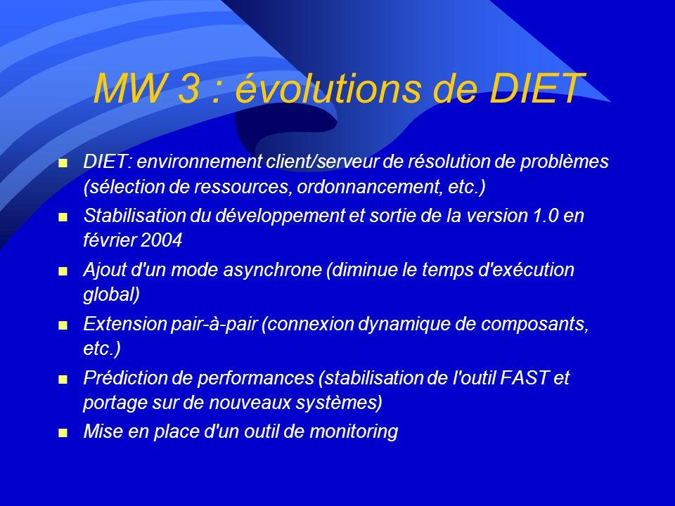 MW 2 : Nouveaux protocoles réseaux Modélisation des transferts de données d'une des applications. Étude des optimisations nécessaires au niveau des ré