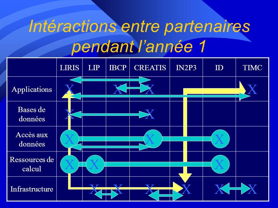 I2 : Formation et dissémination n formation DIET le 14 janvier 2003 par le LIP n formation CLIC les 7 et 8 avril 2003 par ID-IMAG n formations EDG-dat