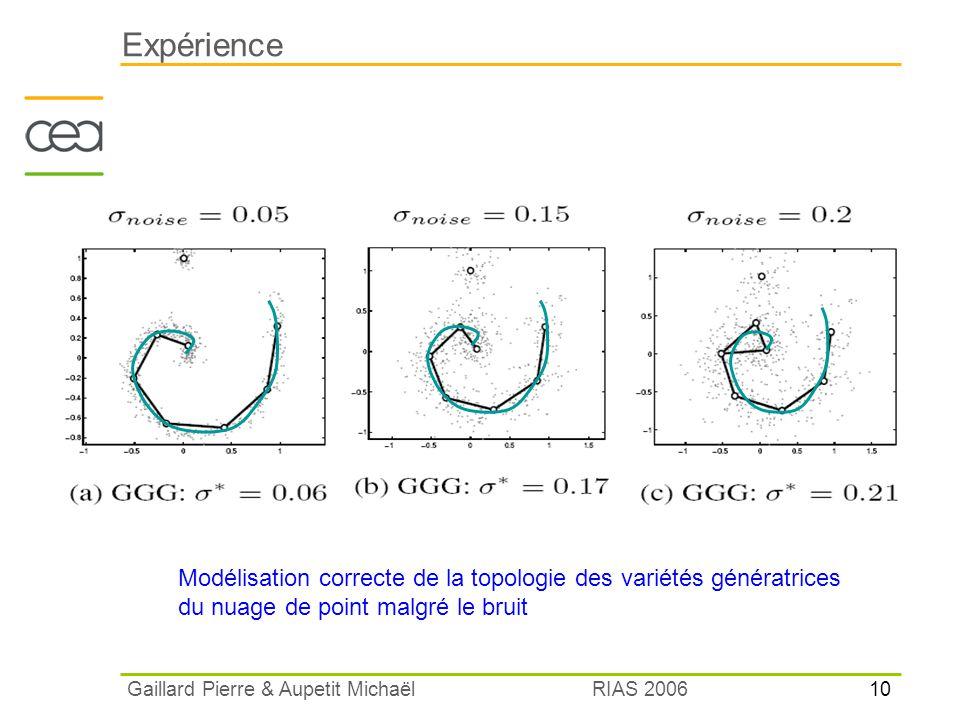 10 RIAS 2006 Gaillard Pierre & Aupetit Michaël Expérience Modélisation correcte de la topologie des variétés génératrices du nuage de point malgré le