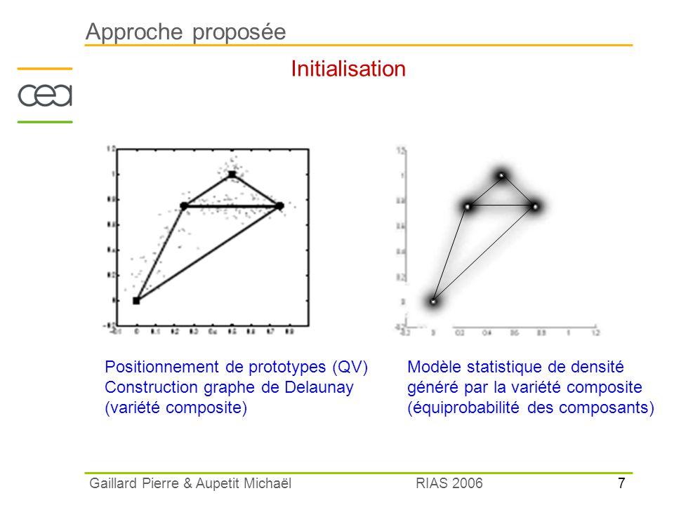 8 RIAS 2006 Gaillard Pierre & Aupetit Michaël Approche proposée Apprentissage Réglage de la variance et des probabilités des variétés composantes pour maximiser la vraisemblance du modèle / données Utilisation de lalgorithme EM