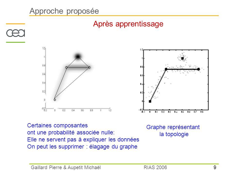 10 RIAS 2006 Gaillard Pierre & Aupetit Michaël Expérience Modélisation correcte de la topologie des variétés génératrices du nuage de point malgré le bruit