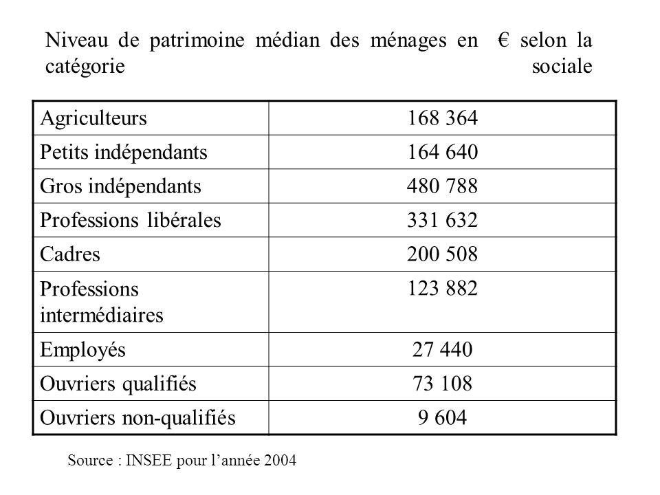 Niveau de patrimoine médian des ménages en selon la catégorie sociale Agriculteurs168 364 Petits indépendants164 640 Gros indépendants480 788 Professi