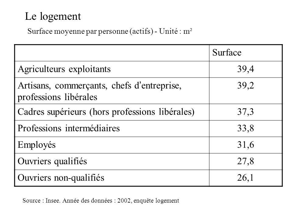 Le logement Surface Agriculteurs exploitants39,4 Artisans, commerçants, chefs dentreprise, professions libérales 39,2 Cadres supérieurs (hors professi