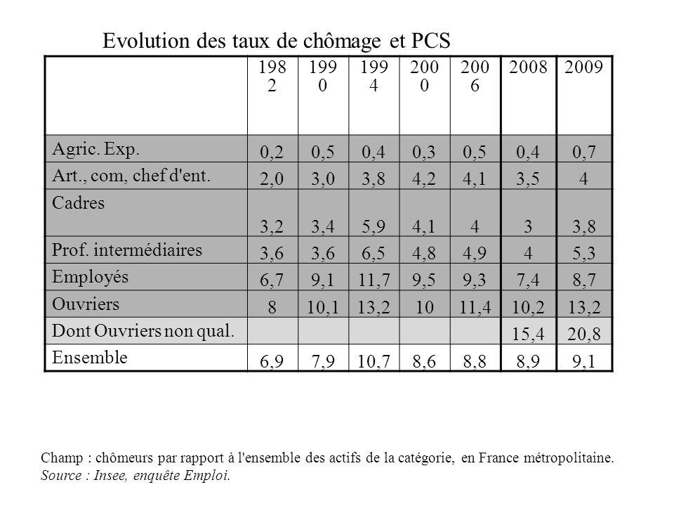 Evolution des taux de chômage et PCS 198 2 199 0 199 4 200 0 200 6 20082009 Agric. Exp. 0,20,50,40,30,50,4 0,7 Art., com, chef d'ent. 2,03,03,84,24,13