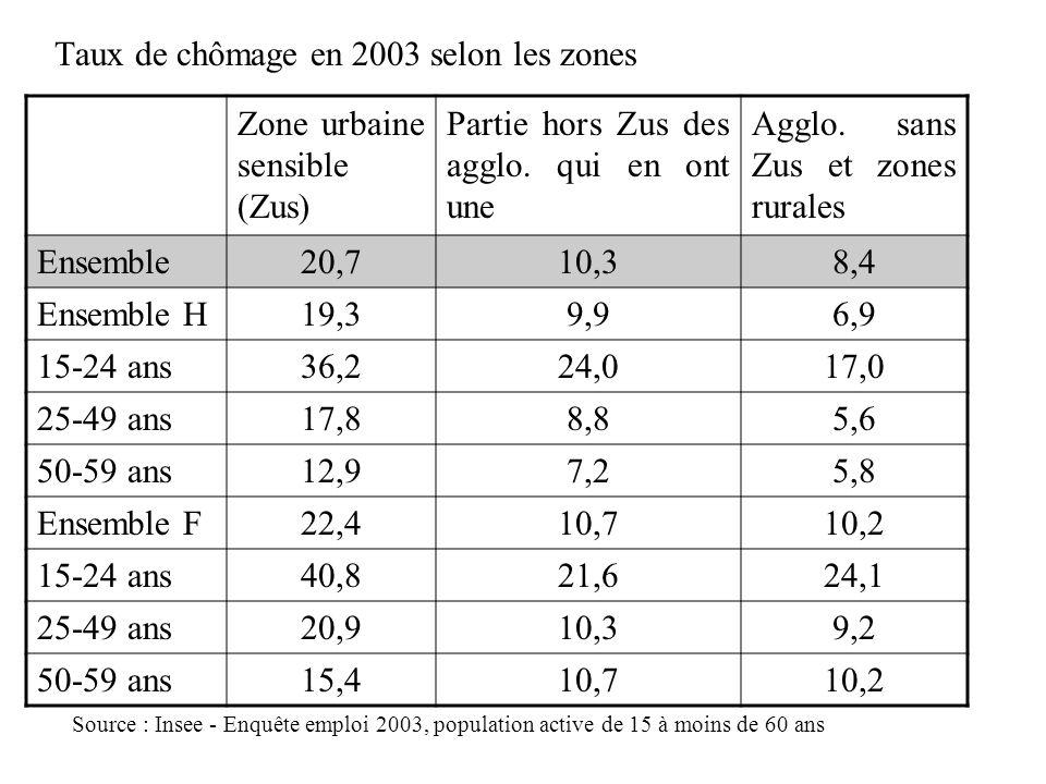 Taux de chômage en 2003 selon les zones Zone urbaine sensible (Zus) Partie hors Zus des agglo. qui en ont une Agglo. sans Zus et zones rurales Ensembl