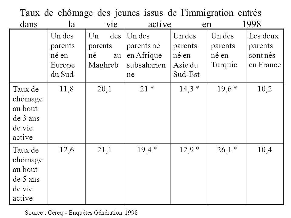 Taux de chômage des jeunes issus de l'immigration entrés dans la vie active en 1998 Un des parents né en Europe du Sud Un des parents né au Maghreb Un