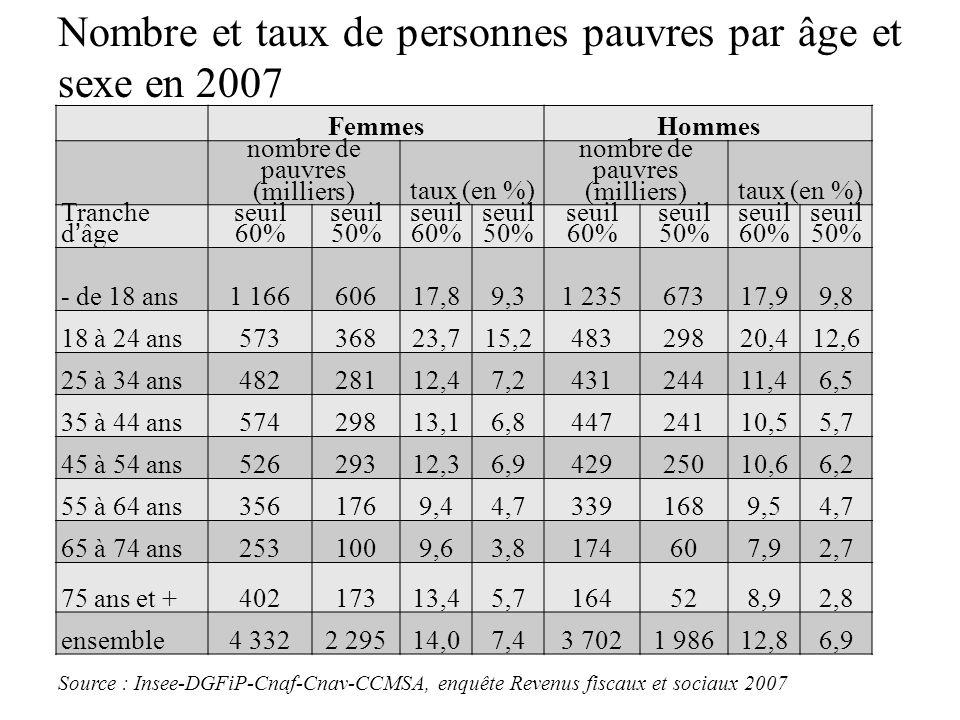 Nombre et taux de personnes pauvres par âge et sexe en 2007 FemmesHommes nombre de pauvres (milliers)taux (en %) nombre de pauvres (milliers)taux (en