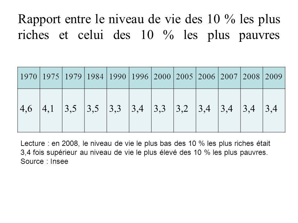 Rapport entre le niveau de vie des 10 % les plus riches et celui des 10 % les plus pauvres 197019751979198419901996200020052006200720082009 4,64,13,5