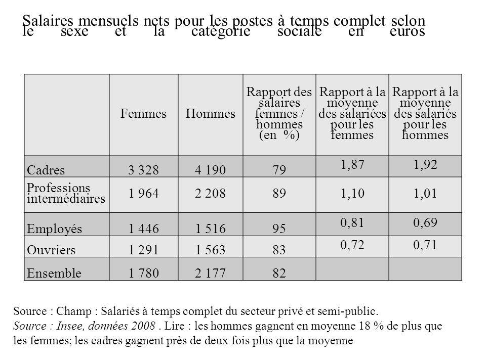 Salaires mensuels nets pour les postes à temps complet selon le sexe et la catégorie sociale en euros Source : Champ : Salariés à temps complet du sec