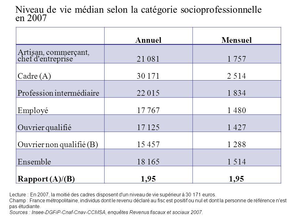 Niveau de vie médian selon la catégorie socioprofessionnelle en 2007 Lecture : En 2007, la moitié des cadres disposent d'un niveau de vie supérieur à