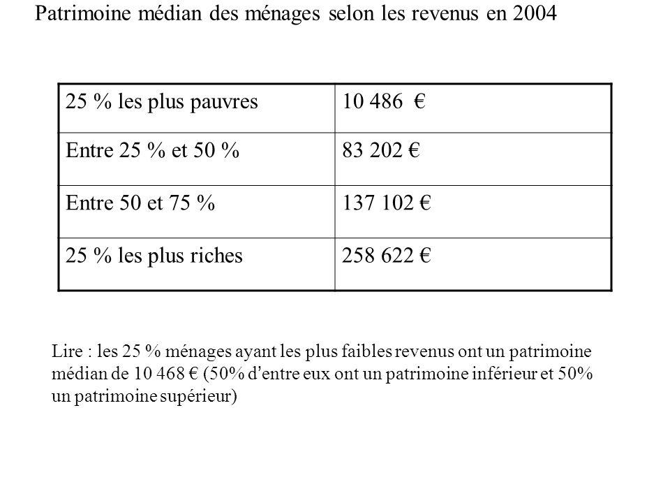 Patrimoine médian des ménages selon les revenus en 2004 25 % les plus pauvres10 486 Entre 25 % et 50 %83 202 Entre 50 et 75 %137 102 25 % les plus ric