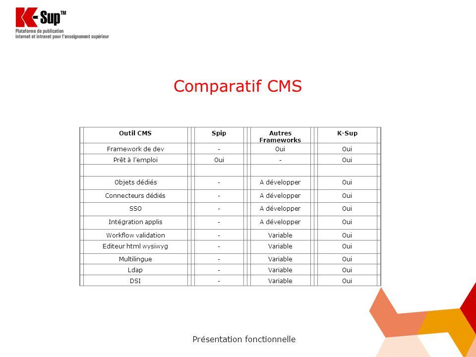 Présentation fonctionnelle Comparatif CMS Outil CMSSpipAutres Frameworks K-Sup Framework de dev-Oui Prêt à lemploiOui- Objets dédiés-A développerOui Connecteurs dédiés-A développerOui SSO-A développerOui Intégration applis-A développerOui Workflow validation-VariableOui Editeur html wysiwyg-VariableOui Multilingue-VariableOui Ldap-VariableOui DSI-VariableOui