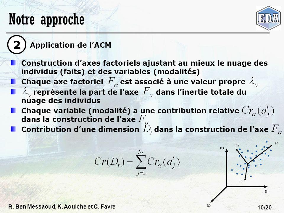 R. Ben Messaoud, K. Aouiche et C. Favre 10/20 Notre approche Construction daxes factoriels ajustant au mieux le nuage des individus (faits) et des var