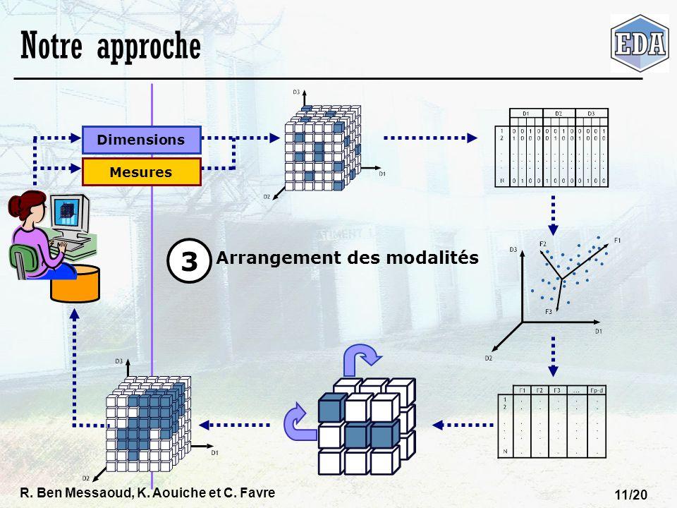 R. Ben Messaoud, K. Aouiche et C. Favre 11/20 Notre approche Dimensions Mesures Arrangement des modalités 3