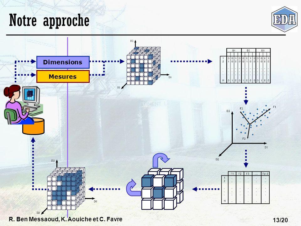 R. Ben Messaoud, K. Aouiche et C. Favre 13/20 Notre approche Dimensions Mesures