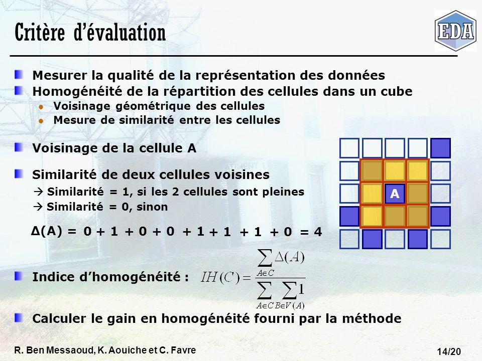 R. Ben Messaoud, K. Aouiche et C. Favre 14/20 Critère dévaluation Mesurer la qualité de la représentation des données Homogénéité de la répartition de