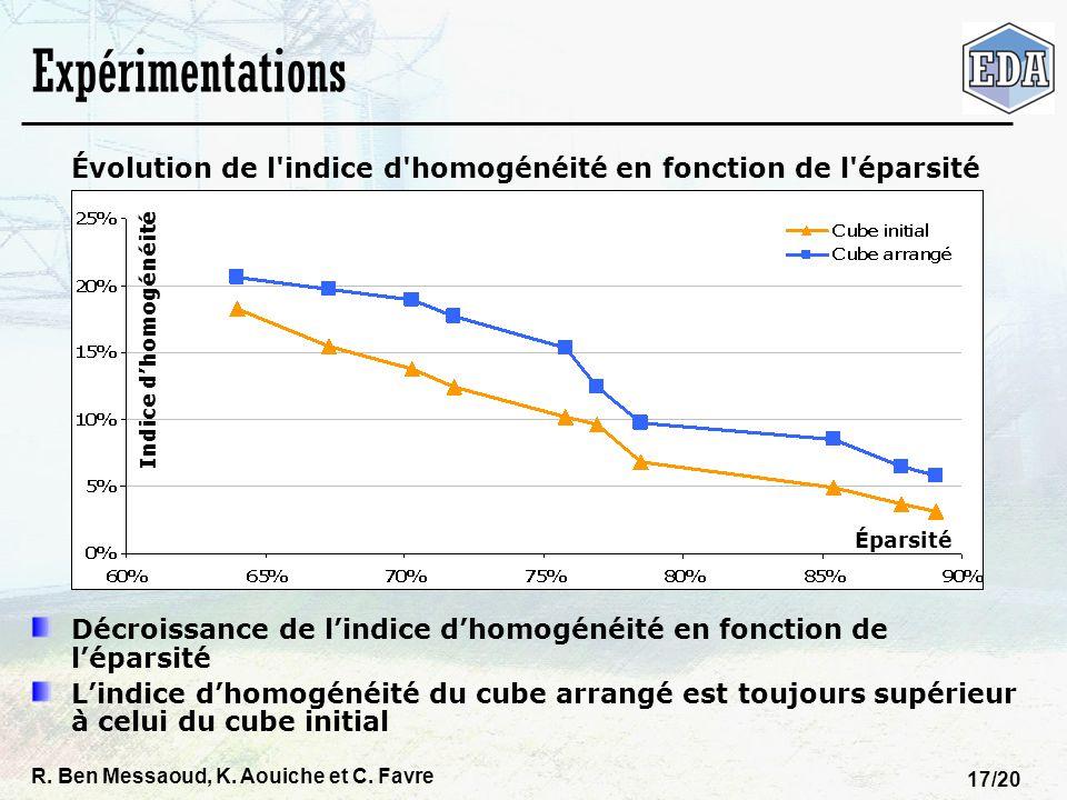 R. Ben Messaoud, K. Aouiche et C. Favre 17/20 Expérimentations Évolution de l'indice d'homogénéité en fonction de l'éparsité Décroissance de lindice d