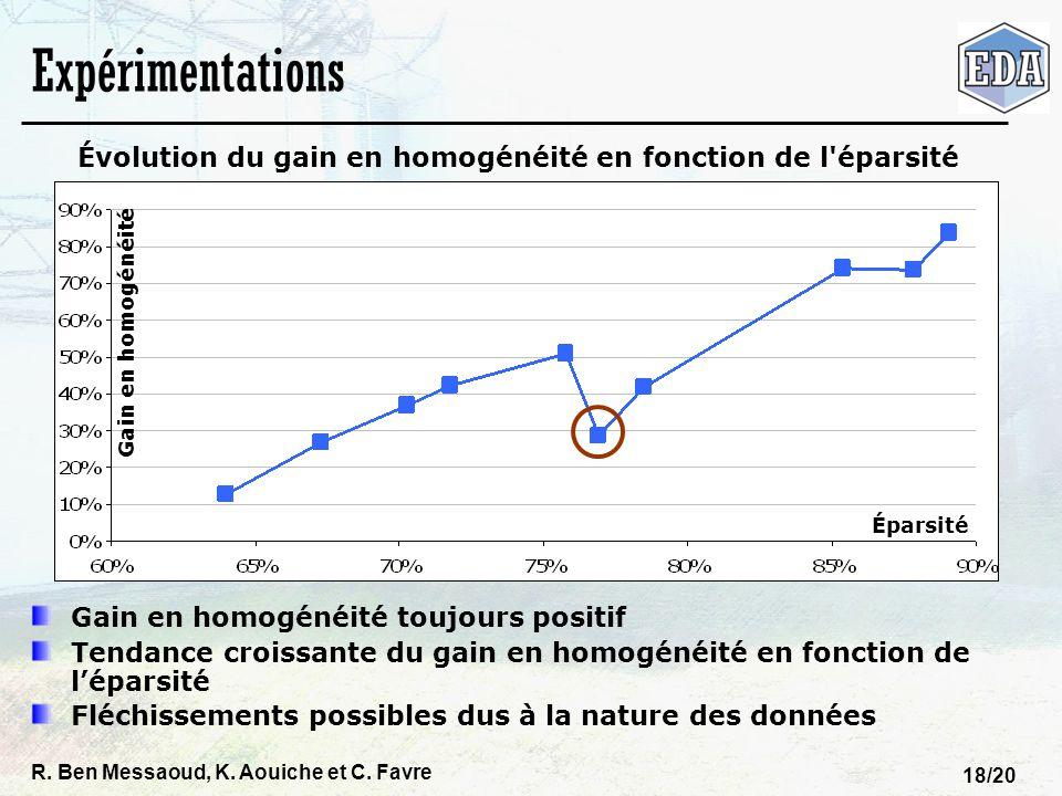 R. Ben Messaoud, K. Aouiche et C. Favre 18/20 Expérimentations Évolution du gain en homogénéité en fonction de l'éparsité Gain en homogénéité toujours